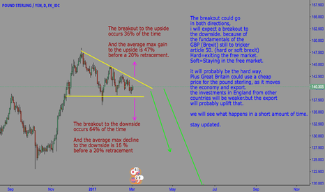 GBPJPY: decending triangle on GBPJPY Daily