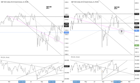 SPX500: S&P year end analog comparison of 2011 and 2015