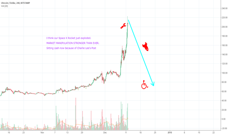 LTCUSD: CRYPTO MARKET MANIPULATION - HUGE CORRECTION INCOMING