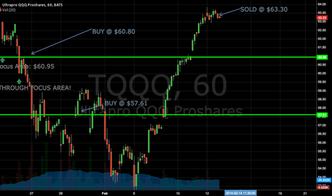 TQQQ: SELL NOW!