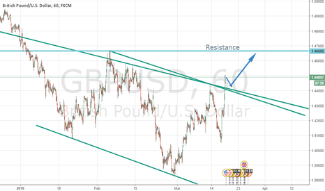 GBPUSD: Looking for the next resistance line