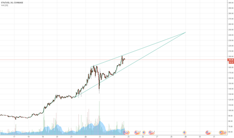 ETHUSD: ETH Rise to $250