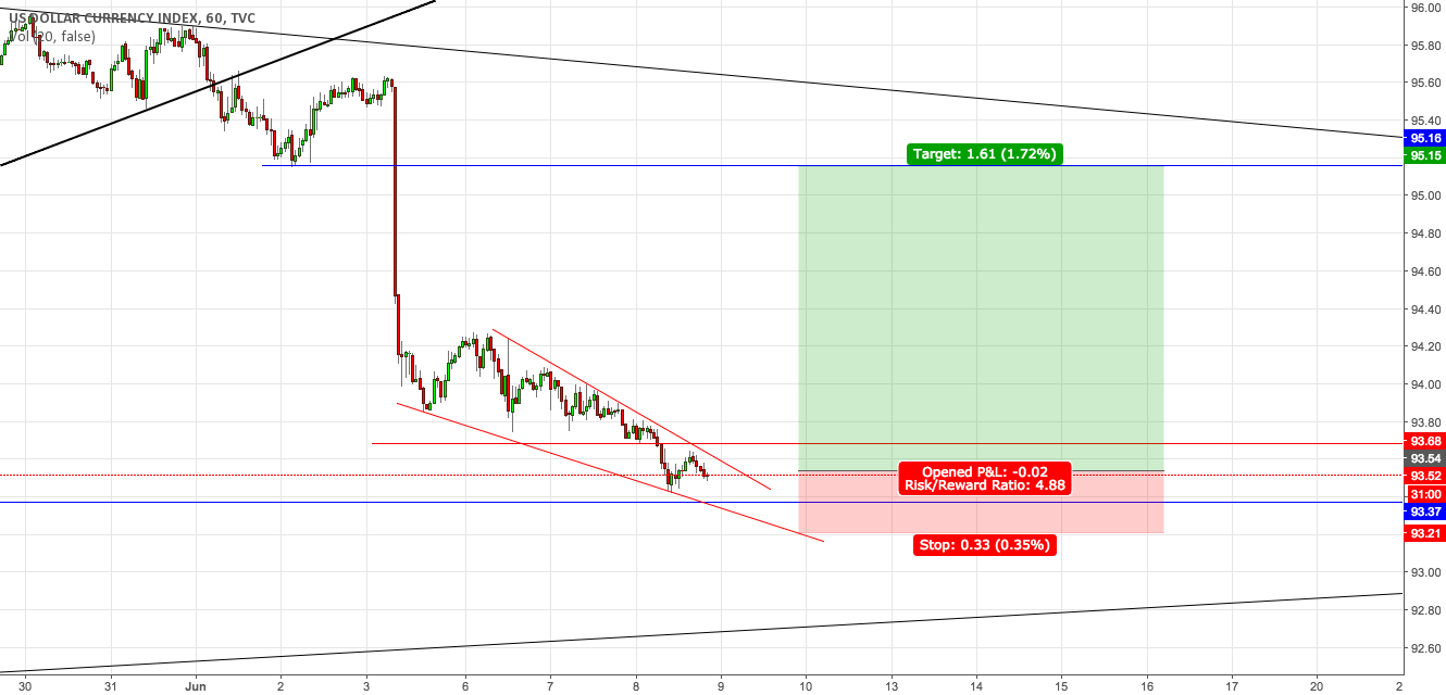 #DXY simple long structure