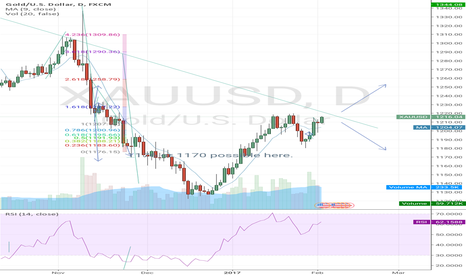 XAUUSD: Possible long here boys.