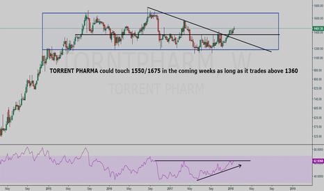 TORNTPHARM: TORRENT PHARMA weekly bullish setup