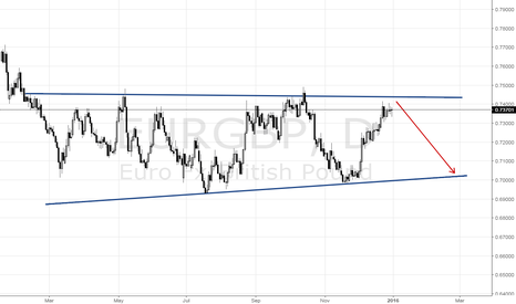 EURGBP: EUR/GBP will decline soon