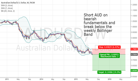 AUDUSD: Big Moves Short AUDUSD