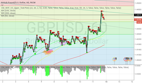 GBPUSD: GBP/USD at the top of It's channel, on it's way back to 13700?