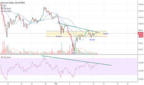 ETHUSD: Failed Head and shoulders pattern?