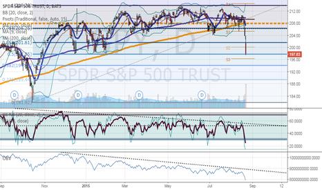 SPY: Fibonacci Levels to watch on SPY (Caveat emptor: tough trading)