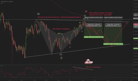 GBPNZD: Daily GBPNZD Bat Pattern Setup With Elliott Analysis