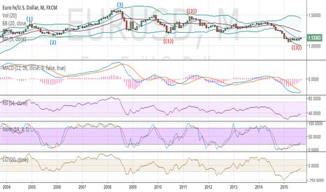EURUSD: EURO/USD will reach 1.2s?