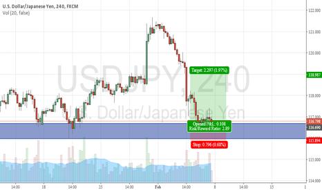 USDJPY: USD/JPY LONG 4H
