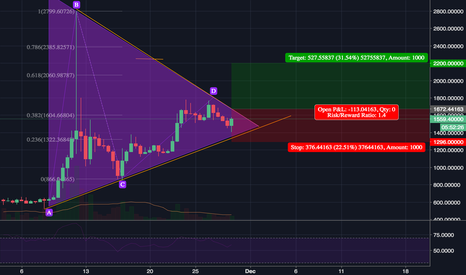BCHUSD: BCH Wedge still valid.  Looking for a break to the upside.