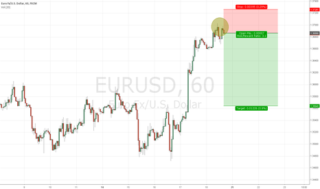 EURUSD: EURUSD short entered