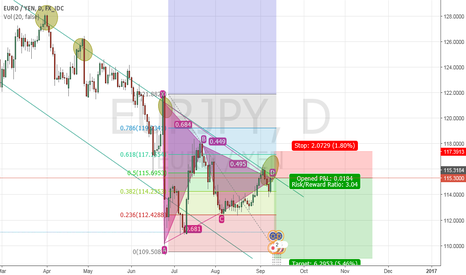 EURJPY: EUR/JPY key resitance reached