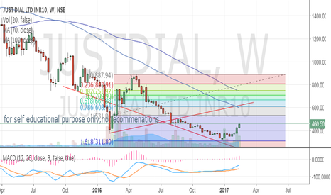 JUSTDIAL: just dial wkly