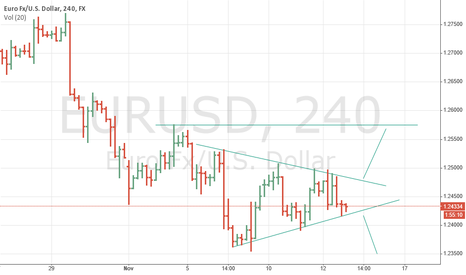 EURUSD: EURUSD low risk  trading opportunity