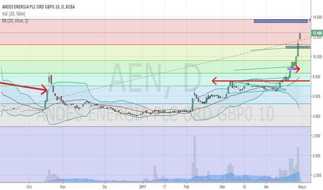AEN: llegando al máximo histórico, se acerca zona de venta