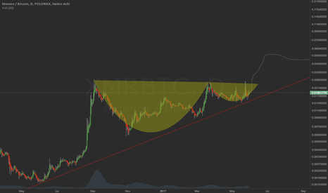 XMRBTC: Monero cup and handle - ready for breakout