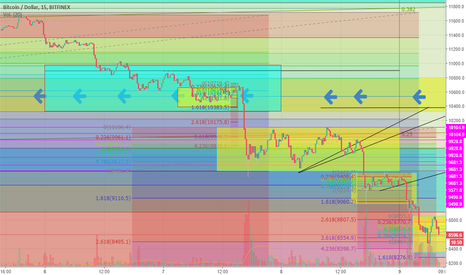 BTCUSD: Is now?