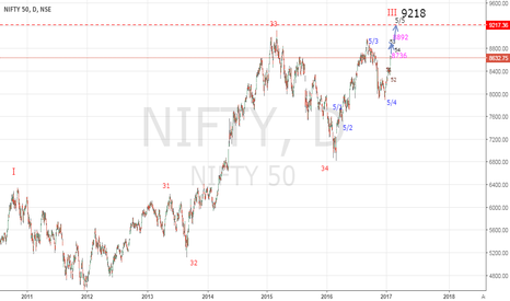 NIFTY: NIFTY GAINED MOMENTUM TO REACH 9218