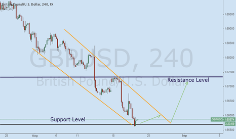 GBPUSD: Descendent channel in GBP/USD