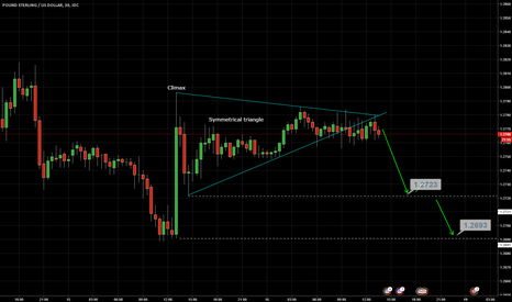 GBPUSD: Buying climax and broken symmetrical triangle