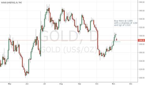 GOLD: Gold short term buy