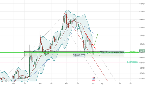USDCNH: A double bottom can appear/USDCNH