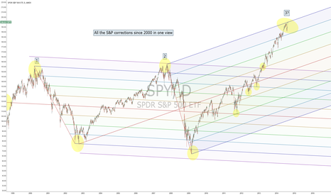 SPY: All the major S&P Corrections since 2000 in one view