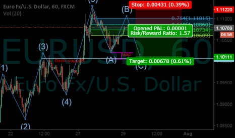EURUSD: Gan and Elliot analysis and some observations
