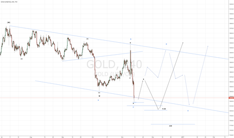 GOLD: two paths to eventual up