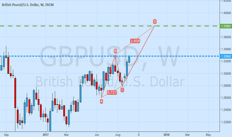 GBPUSD: GBPUSD week possible ABCD