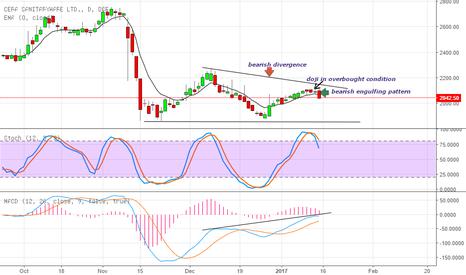 CERA: short the stock