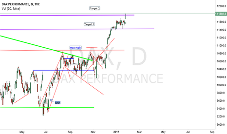DAX: DAX still in uptrend target 2 reached