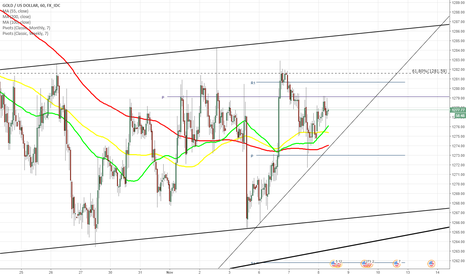 XAUUSD: XAU/USD fluctuates between 1,275 and 1,280