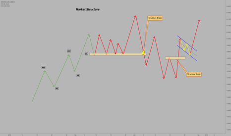GBPAUD: Market Structure KEY*