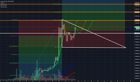 XVGBTC: XVG/BTC Watch for Breakout 4hr candle closing in 30 minutes!
