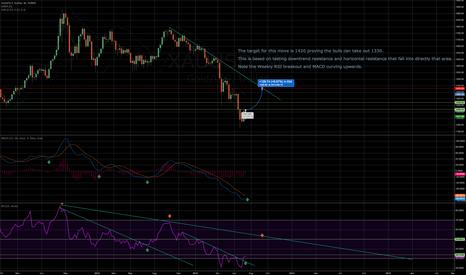 XAUUSD: XAU/USD Weekly Gold Chart Projection