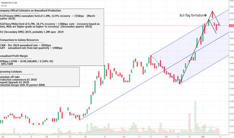 TAW: Tawana Resources - Bull Flag Formation In a Uptrend.