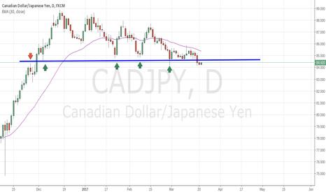 CADJPY: CAD.JPY Daily S/R Level Broken