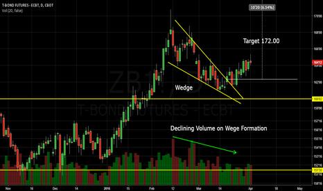 ZB1!: US T-Bonds Wedge breakout