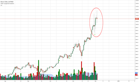 BTCUSD: BTC Price Instability and Indecision