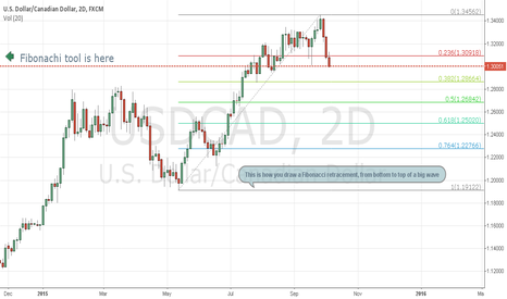 USDCAD: How to draw Fibonacci retracement