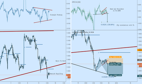 USDCAD: USDCAD Short: One More Drop Before Retrace