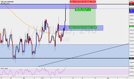 XAUUSD: Gold - H4 - shorts in play