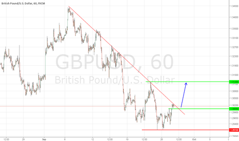 GBPUSD: GBPUSD Pressure Moving to the Upside, but Yellen Could Ruin it.