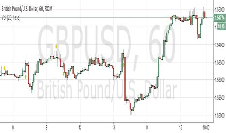 GBPUSD: bearish movement 200pips on the horizon