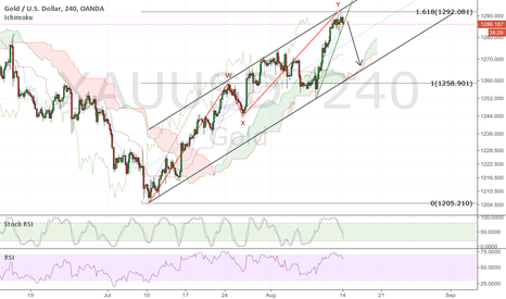 XAUUSD: GOLD; 1.618 & channel top